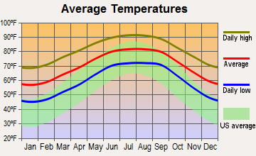Astor, Florida average temperatures