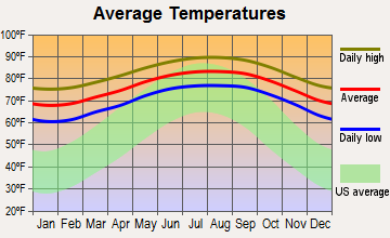 Aventura, Florida average temperatures