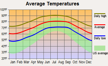 Avon Park, Florida average temperatures