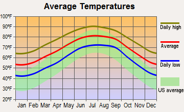 Bellair-Meadowbrook Terrace, Florida average temperatures