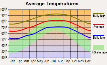 Belle Glade Camp, Florida average temperatures