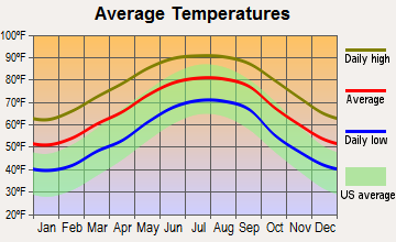 Blountstown, Florida average temperatures