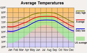 Citrus Park, Florida average temperatures