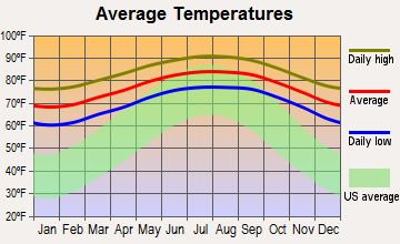 Coral Gables, Florida average temperatures