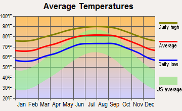 Cutler Ridge, Florida average temperatures