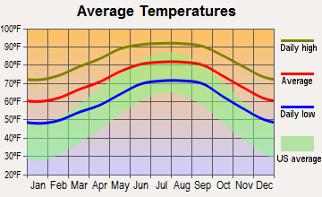 Dade City North, Florida average temperatures