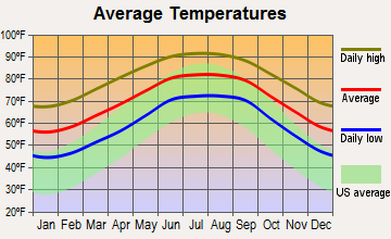 East Palatka, Florida average temperatures