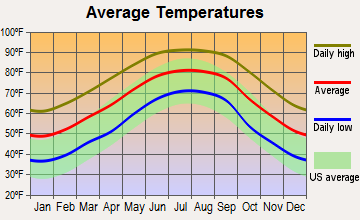 Eglin AFB, Florida average temperatures