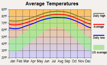 Fisher Island, Florida average temperatures