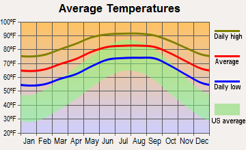 Fort Myers, Florida average temperatures