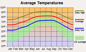 Fort Myers Shores, Florida average temperatures