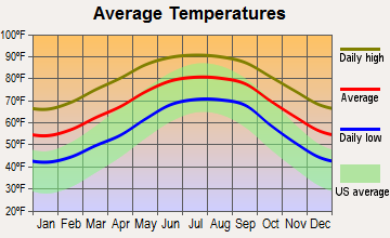 Gainesville, Florida average temperatures