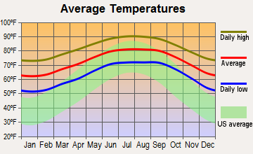 Gifford, Florida average temperatures