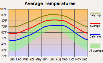 Glencoe, Florida average temperatures