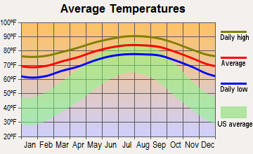 Golden Glades, Florida average temperatures