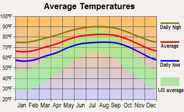 Golden Lakes, Florida average temperatures