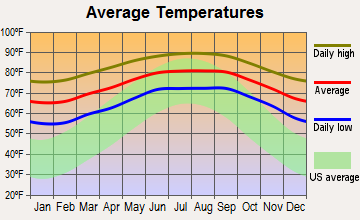 Goulds, Florida average temperatures