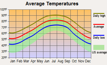Gulf Breeze, Florida average temperatures