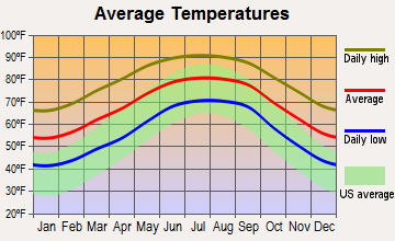 Hampton, Florida average temperatures
