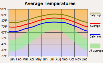 Hialeah, Florida average temperatures