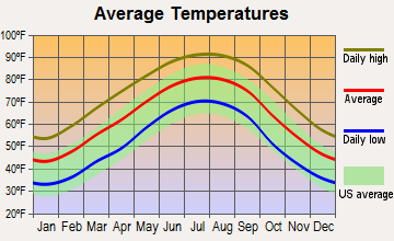 Tuscaloosa, Alabama average temperatures