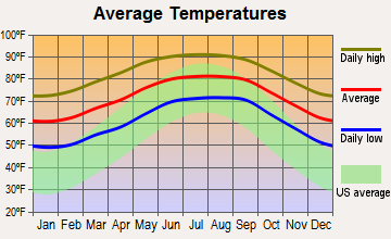 Hillcrest Heights, Florida average temperatures