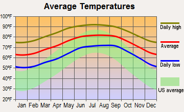 Southwest Glades, Florida average temperatures