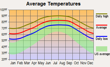 Boca Ciega, Florida average temperatures