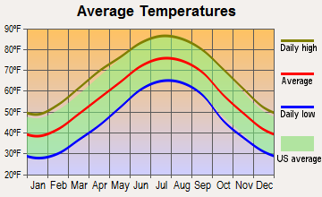 Raoul, Georgia average temperatures