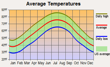 Talking Rock, Georgia average temperatures