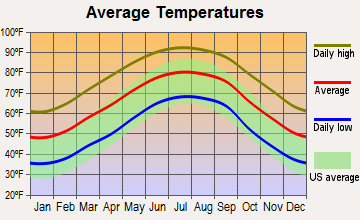 Pearson, Georgia average temperatures