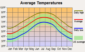 Inverness, Alabama average temperatures