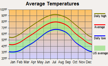 Appling, Georgia average temperatures