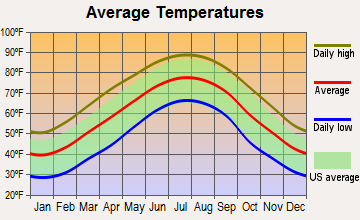 Yorkville, Georgia average temperatures