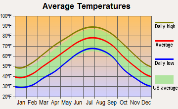 Rock Spring, Georgia average temperatures