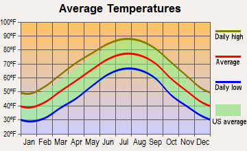 Alpharetta, Georgia average temperatures