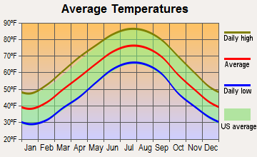Ball Ground, Georgia average temperatures