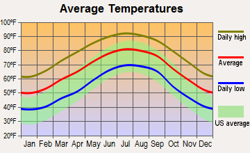 Baxley, Georgia average temperatures