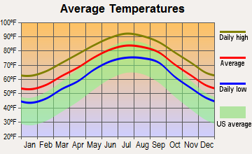 Brunswick, Georgia average temperatures