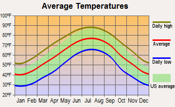 Carrollton, Georgia average temperatures