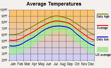 Darien, Georgia average temperatures