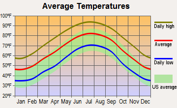 Dublin, Georgia average temperatures