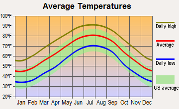 Hamilton, Georgia average temperatures
