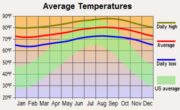 Aiea, Hawaii average temperatures