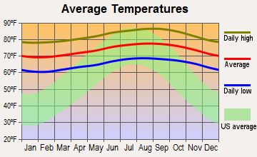 Ewa Villages, Hawaii average temperatures