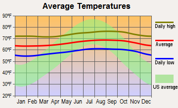 Hawaiian Acres, Hawaii average temperatures