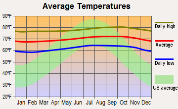 Honaunau-Napoopoo, Hawaii average temperatures