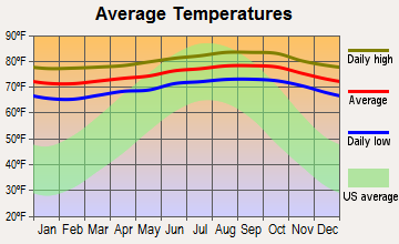 Kahuku, Hawaii average temperatures