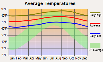 Kahului, Hawaii average temperatures