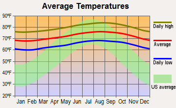 Kalaheo, Hawaii average temperatures